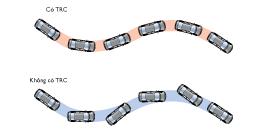 Hệ thống kiểm soát lực kép TRC